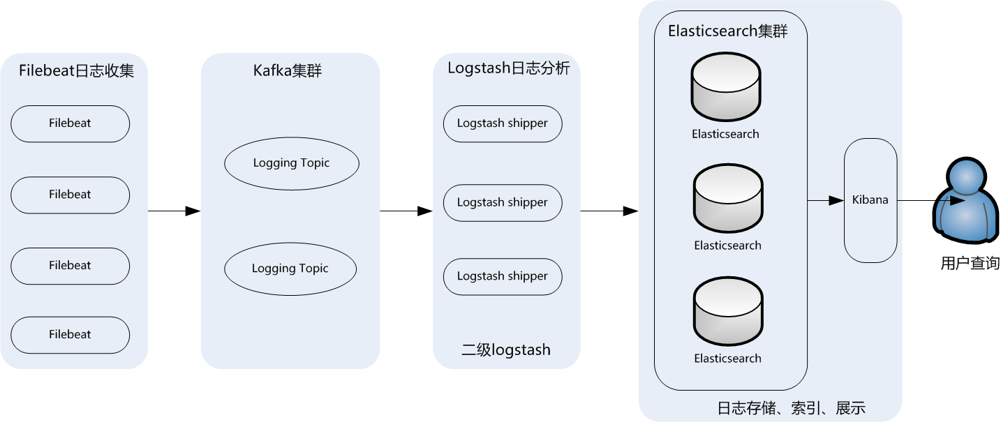 ELK数据流向图