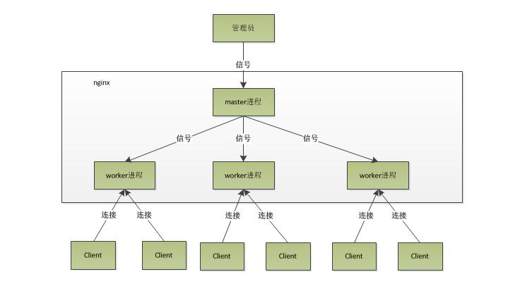 tengine-进程模型