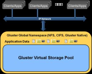 图1 GlusterFS统一的挂载点