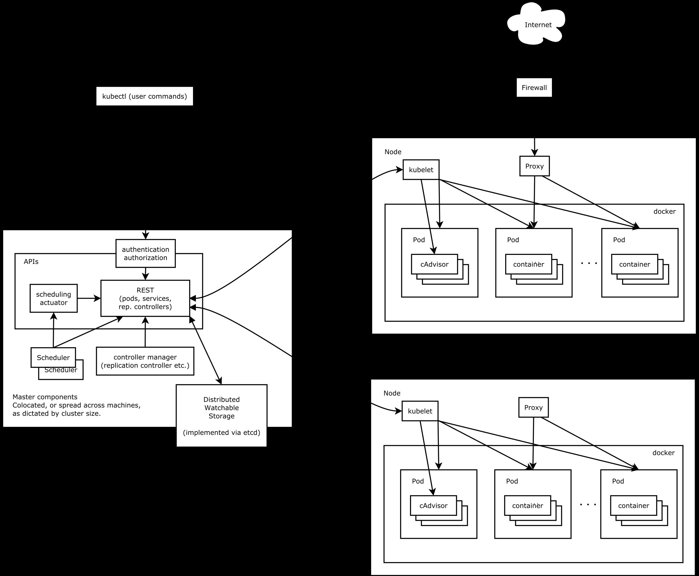 Kubernetes 架构图