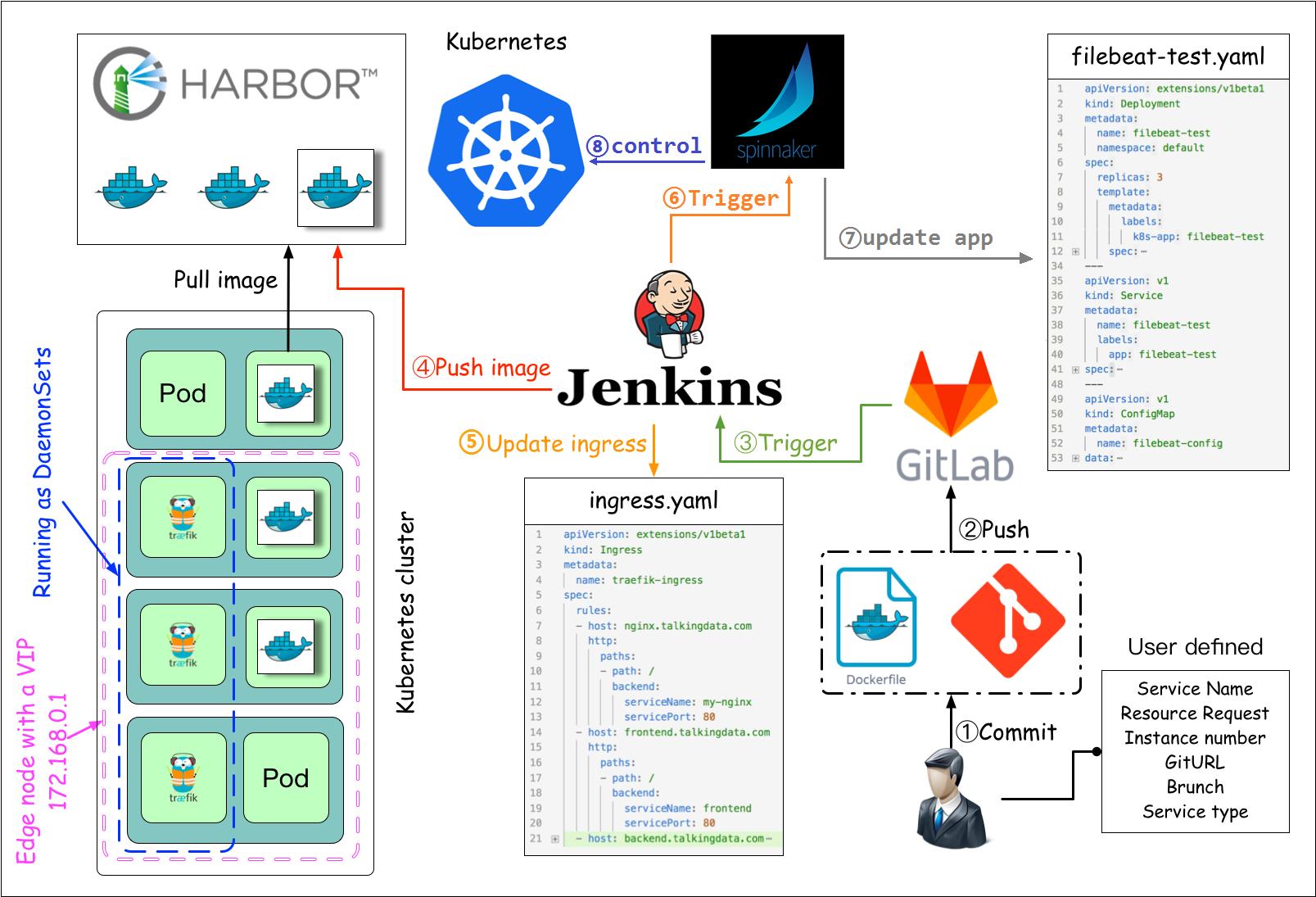 基于Jenkins和Spinnaker的CI/CD流程